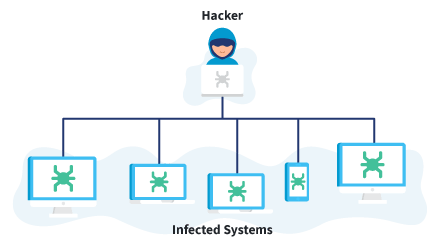 hacker controlling infected systems botnet