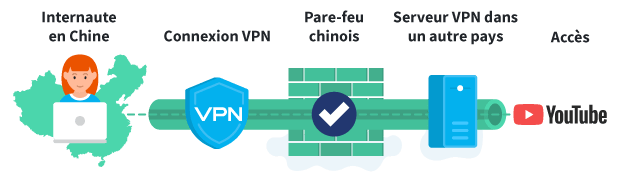 China Firewall with VPN French