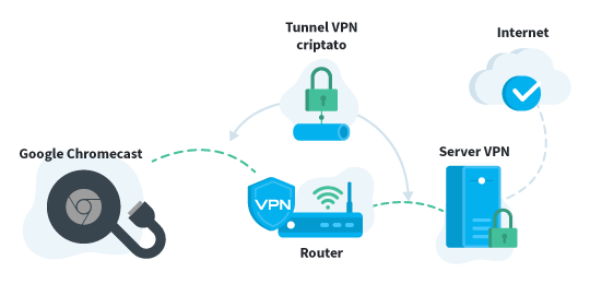 Chromecast with VPN Italian