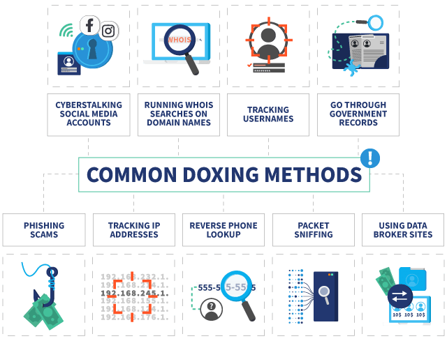 Infographic listing all the common methods used in Doxing