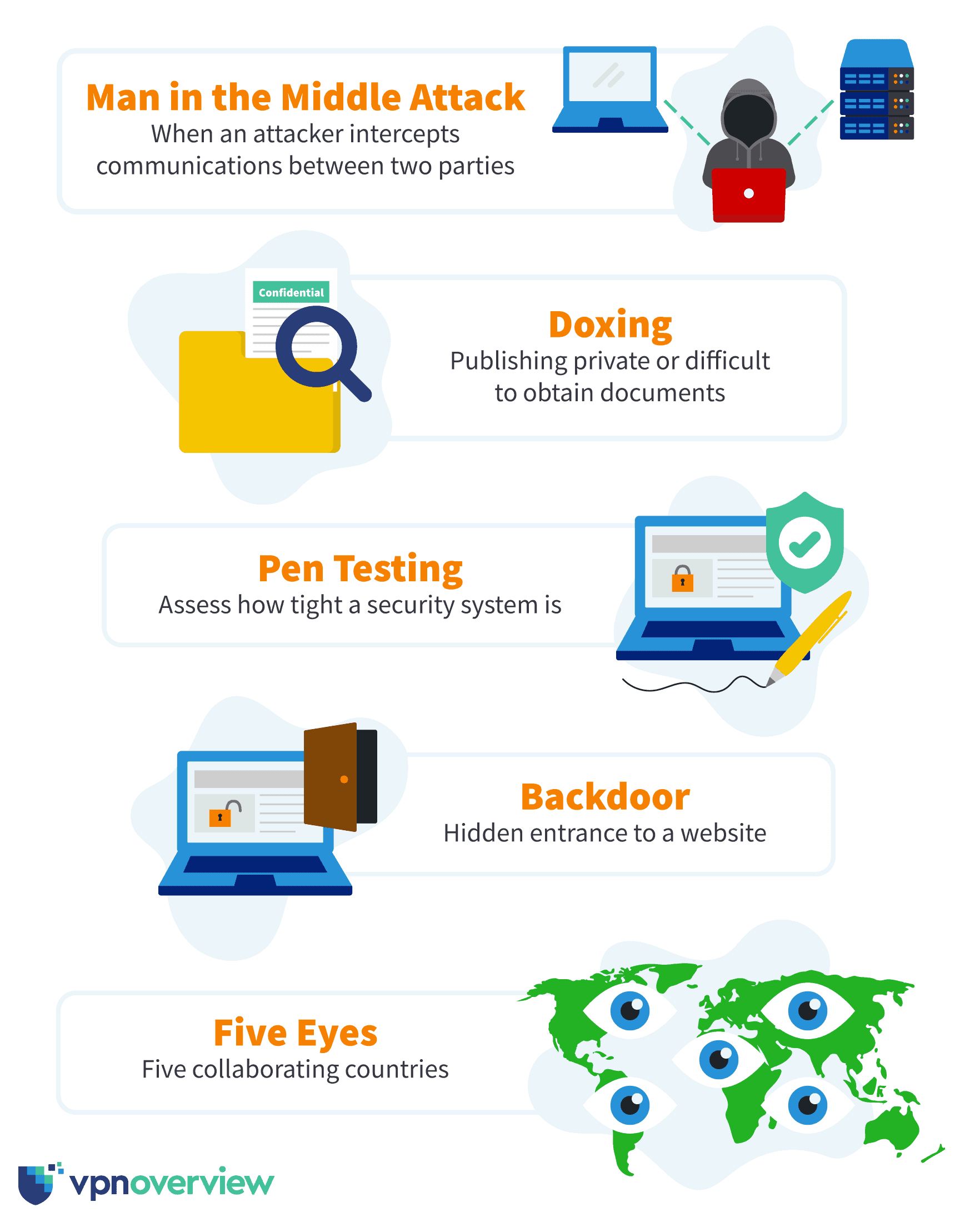 Examples of cybersecurity terminology