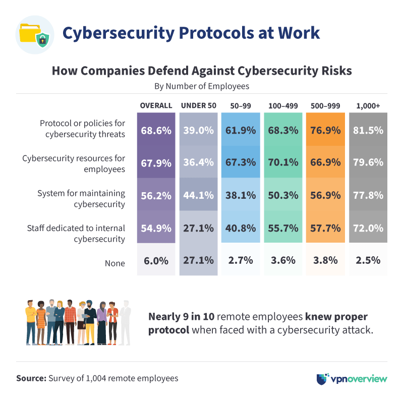 cybersecurity protocols at work