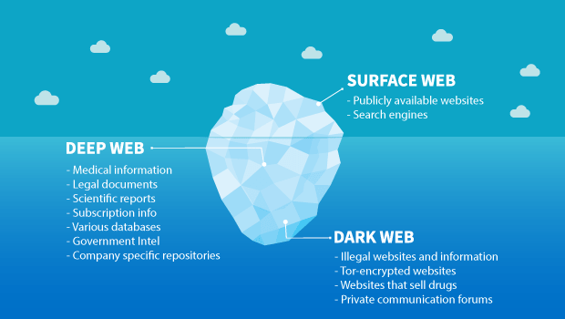 Dark Web Surface Web Graphic Iceberg