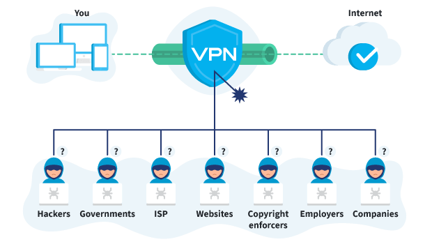 Encrypted VPN Tunnel protecting you from various groups