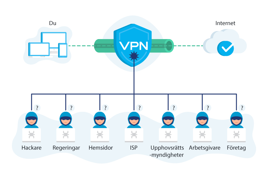krypterad vpn-tunnel