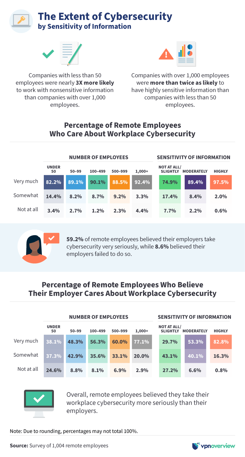 Extent of cybersecurity by sensitivity of information