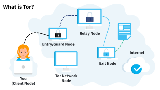 How Does Tor Work - Network Nodes