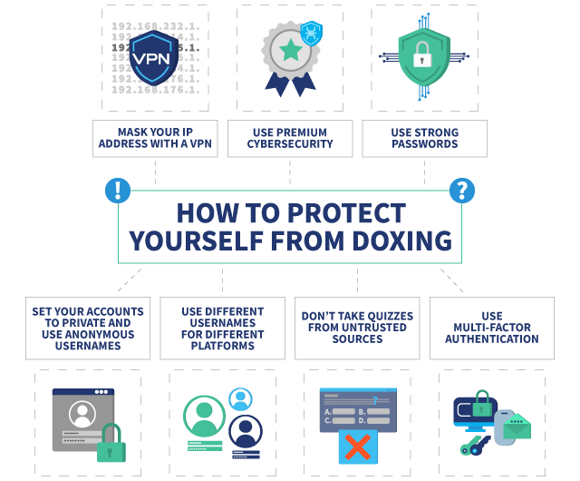 Infographic showing things you can do to protect yourself from Doxing