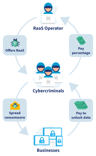 Infographic Ransomware as a Servive (RaaS) Business Model