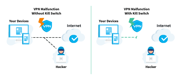 Kill Switch VPN Illustration with hacker