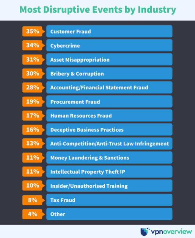Most disruptive events by industry