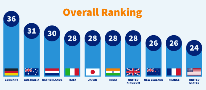 Ranking on how well countries handle cybercrime