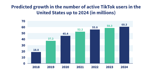 Graph showing the projected growth in the number of active TikTok users in the United States