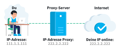 Proxy IP-Adresse Illustration
