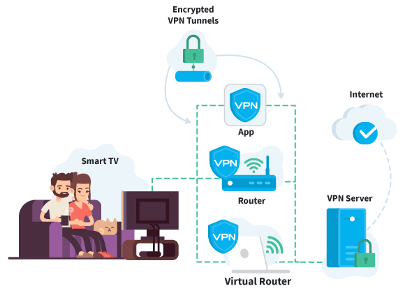 Smart TV VPN Set Up Illustration