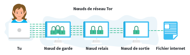 Tor Network Nodes French