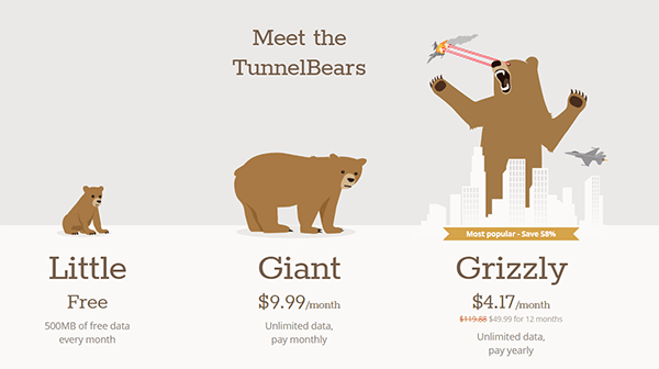TunnelBear Subscription Prices