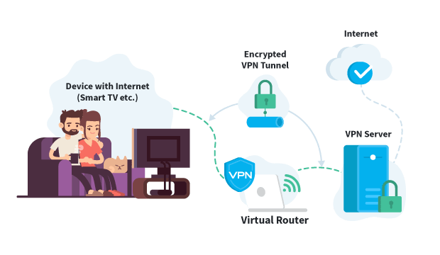 Virtual Router VPN on Smart Devices