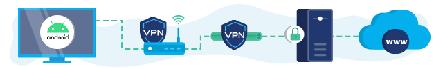 VPN on a router Android TV connection infographic