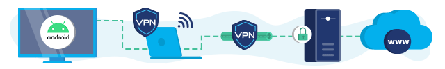 VPN on a virtual router Android TV connection infographic
