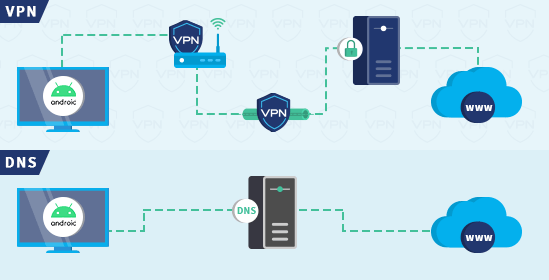 VPN vs DNS on Android TV infographic