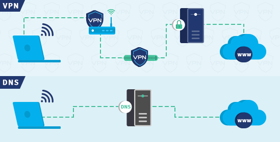 Infographic of VPN and DNS connections