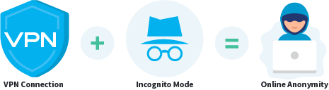 VPN and incognito mode for online anonymity