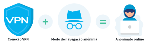VPN and incognito modus for anonymous internet Portuguese