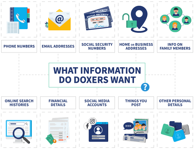 Infographic showing the different types of information doxers are after