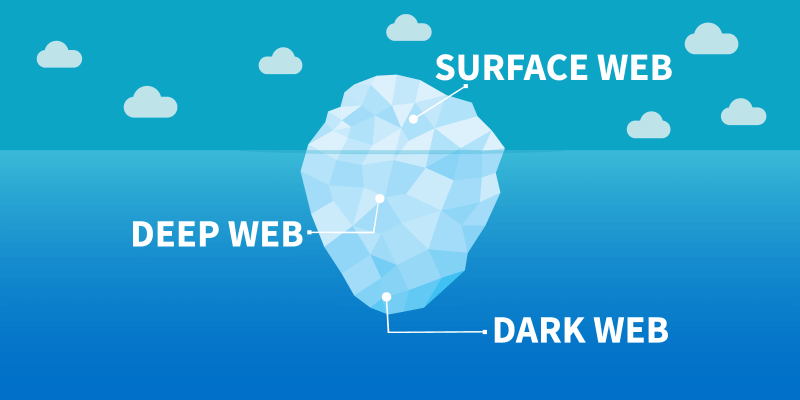 The Dark Web: What is it exactly and how do you get there?