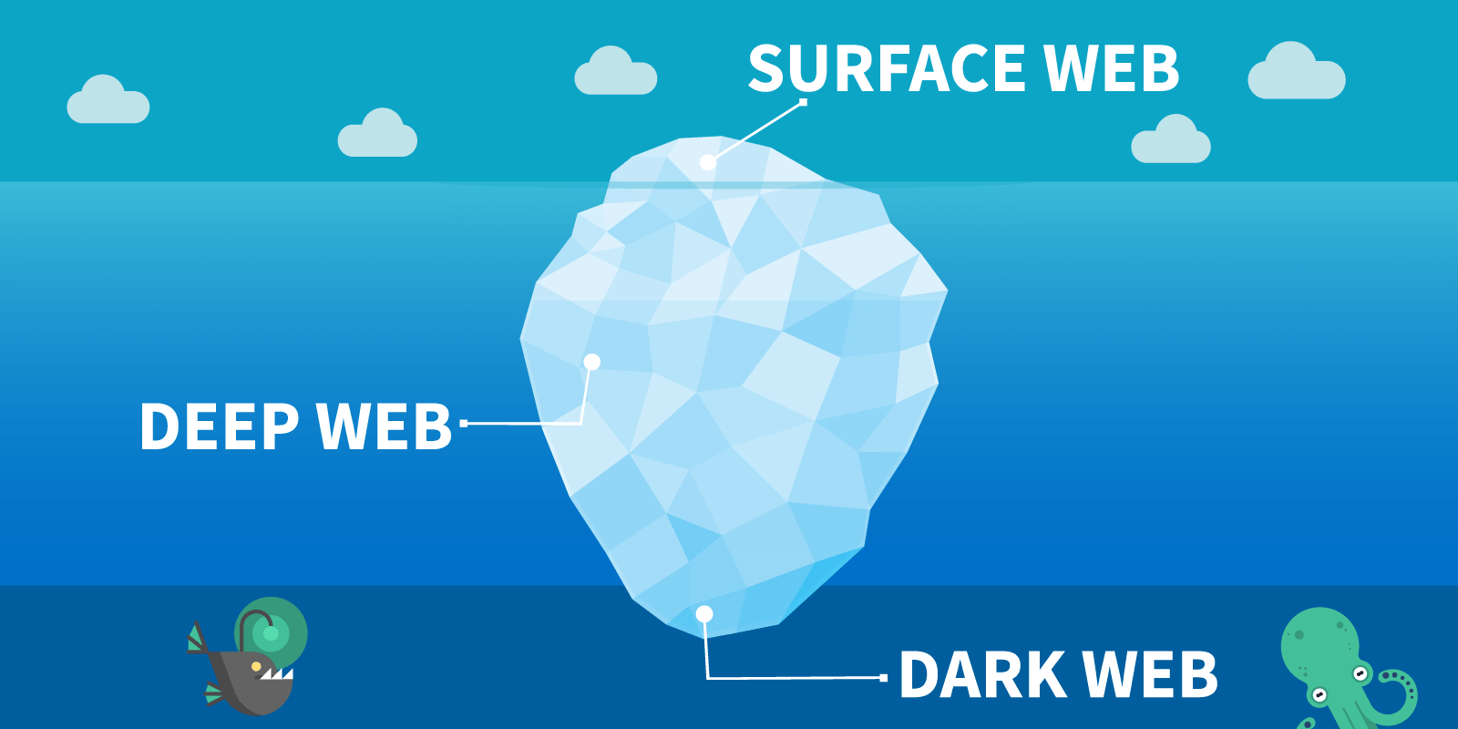 What is Dark Web | How Does Work Dark Web