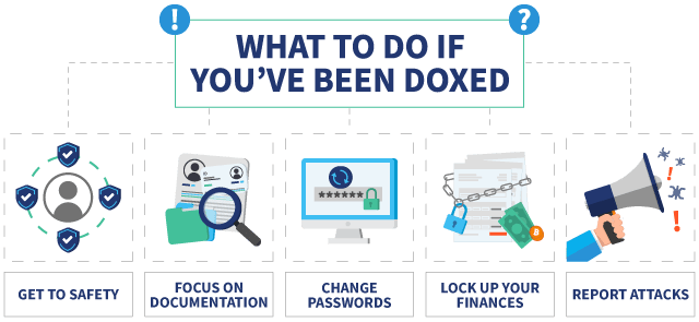 Infographic showing some steps to take when you've been doxed