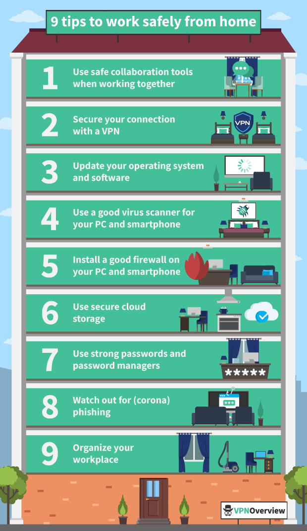 Work safely from home 9 Tips Infographic English