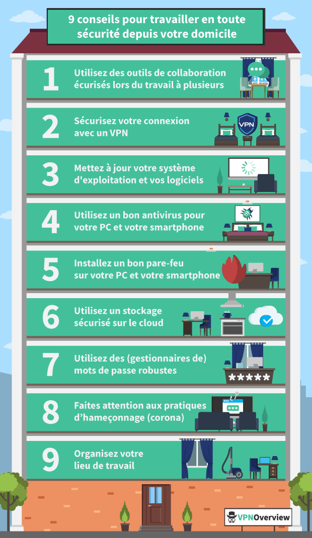 Working from home infographic french